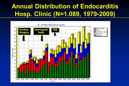 Annual Distribution of Endocarditis