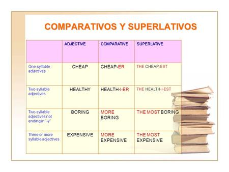 COMPARATIVOS Y SUPERLATIVOS ADJECTIVECOMPARATIVESUPERLATIVE One-syllable adjectives CHEAPCHEAP-ER THE CHEAP-EST Two-syllable adjectives HEALTHYHEALTH-I-ER.