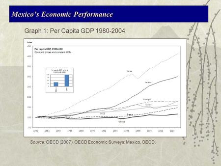 What Explains Mexico s Chonic Economic Underperformance Jose Luis Guasch World Bank Woodrow Wilson Center and ITAM Forum Washington DC, April 2008.