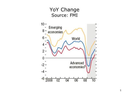 1 YoY Change Source: FMI. 2 3 4 5 6 7 8 9.