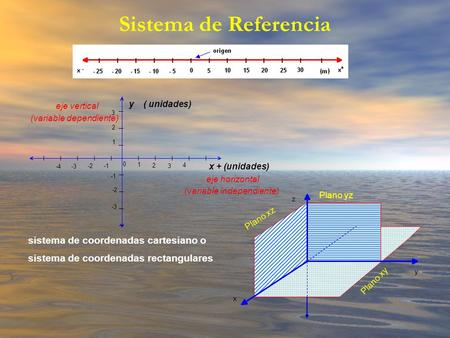 Sistema de Referencia Plano xz Plano yz Plano xy x y z y ( unidades) eje vertical (variable dependiente) x + (unidades) eje horizontal (variable independiente)