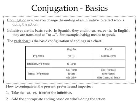 Conjugation - Basics Conjugation is when you change the ending of an infinitive to reflect who is doing the action. Infinitives are the basic verb. In.