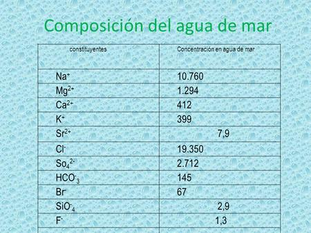 Composición del agua de mar constituyentesConcentración en agua de mar Na + 10.760 Mg 2+ 1.294 Ca 2+ 412 K+K+ 399 Sr 2+ 7,9 Cl - 19.350 So 4 2- 2.712 HCO.