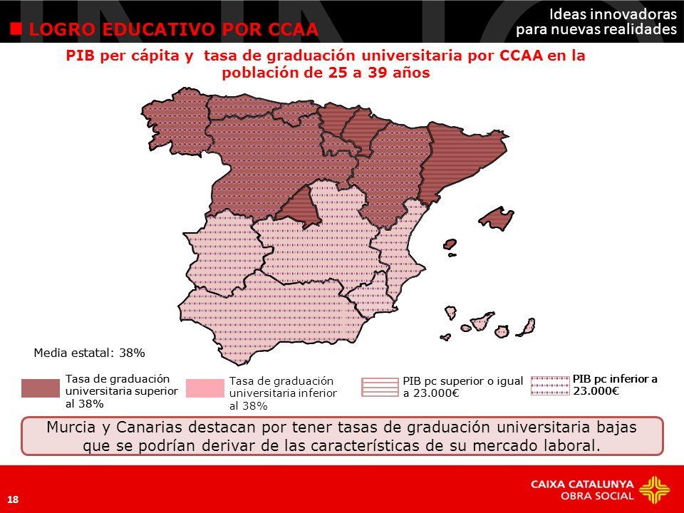 Ideas innovadoras para nuevas realidades 19 LOGRO EDUCATIVO POR CCAA Baleares presenta un nivel de vulnerabilidad educativa muy superior al resto de CCAA, también puede deberse a la estructura de su mercado laboral.