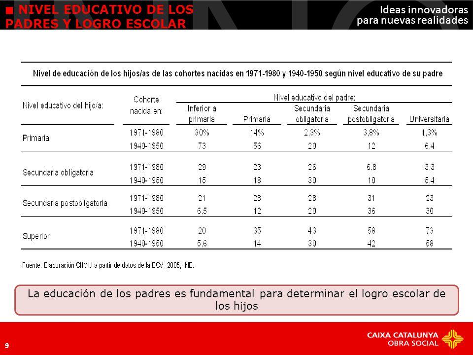 Ideas innovadoras para nuevas realidades 10 A pesar de la mejora en el terreno de la educación, el abandono escolar prematuro español (31% de media) sigue siendo mayor que Europa (15,2% para Europa 27).