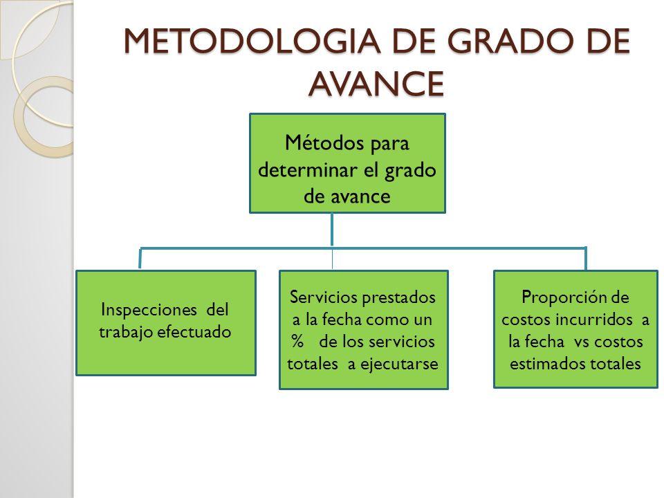 Ejemplo de Grado de Avance Una compañía tiene un contrato de construcción con unas ventas esperadas de S/.