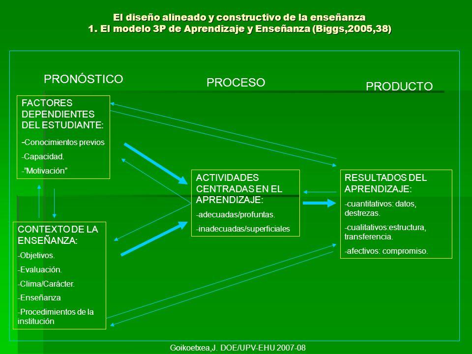 El diseño alineado y constructivo de la enseñanza 2.