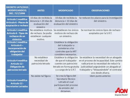 DECRETO 1475/2015 MODIFICANDO EL DEC. 717/1996 ANTES MODIFICADO