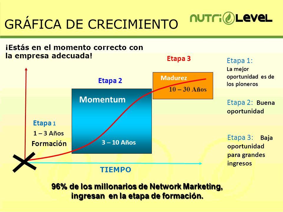 NUTRILEVEL equipo de Distribuidores Independientes.