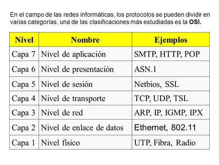 Nivel de enlace de datos Ethernet, Capa 1 Nivel físico