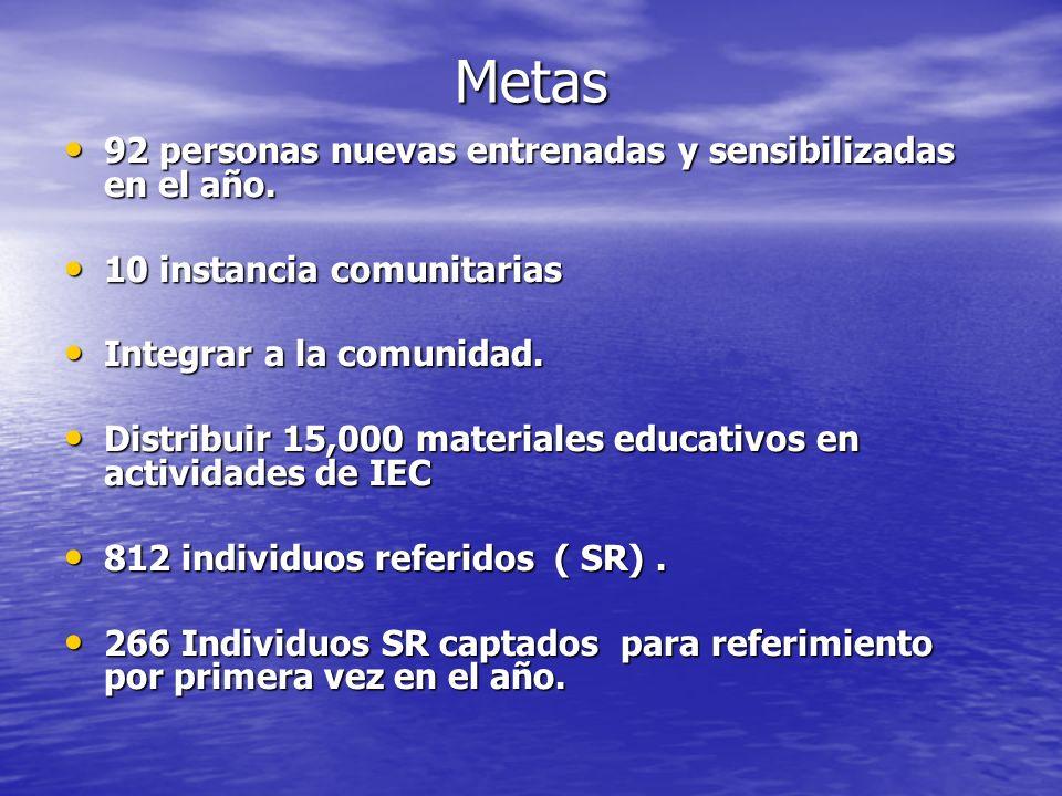 Actividades realizadas Encuentro con los docentes de las escuelas involucradas.