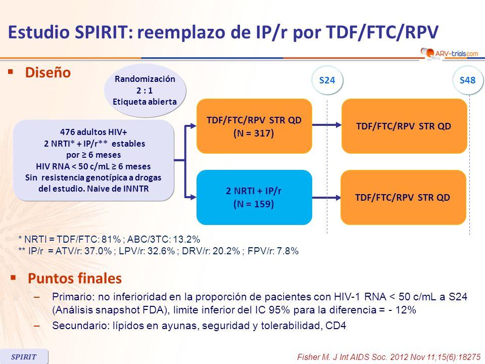 HIV-1 RNA < 50 c/mL a S24 (snapshot, ITT) 2 NRTI + IP/rTDF/FTC/RPV (95 % IC) TDF/FTC/RPV - IP/r 3.8 (- 1.6 ; 9.1): no inferioridad (IC 95 %) : 3,2 (- 4,8 ; 11,3) (IC 95 %) : 5,8 (- 1,4 ; 12,9) CV < 50 c/mL, ITT, M = excluido RPV = 99.7% vs IP/r = 94.7% No inferioridad CV histórica basal pretratamiento (23 pacientes en TDF/FTC/RPV y 14 en IP/r excluidos por datos no disponibles) 100 95 95.5 89.2 92.3 0 20 40 60 80 > 100 000 c/mL < 100 000 c/mL 152/16083/9348/52128/134 % 93.7 89.9 0 20 40 60 80 100 % SPIRIT Estudio SPIRIT: reemplazo de IP/r por TDF/FTC/RPV Fisher M.