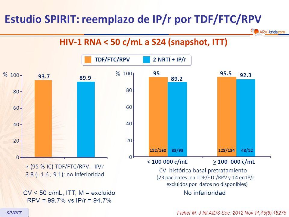 Los 17 pacientes con mutación K103N en el basal que cambiaron a TDF/FTC/RPV mantuvieron supresión virológica Discontinuación por EA a S24 –TDF/FTC/RPV, N = 6 [tubulopatia, N = 1, SNC, N = 4] –2INTR + IP/r, N = 0 Reducción en eGFR (Cockfroft- Gault) significativamente mayores para RPV Lípidos en ayunas: media cambio a S24 RPVIP/r EA grado 3-4 5%6.9% Anormalidades de laboratorio grado 3-4 6.3%11.3% Significativa reducción en el score de Framingham a 10 años (p=0.001) a S24 con TDF/FTC/RPV SPIRIT 10 p < 0.001 para todas comparaciones Colesterol total (mg/dL) LDL-c (mg/dL) TG (mg/dL) HDL-c (mg/dL) TC: HDL ratio 2 NRTI + IP/rTDF/FTC/RPV -60 -50 -40 -30 -20 -10 0 - 25 - 1 - 16 0 - 53 3 - 4 - 1 - 0.27 0.08 Estudio SPIRIT: reemplazo de IP/r por TDF/FTC/RPV Fisher M.