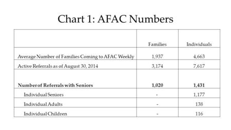 Chart 1: AFAC Numbers FamiliesIndividuals Average Number of Families Coming to AFAC Weekly1,9374,663 Active Referrals as of August 30, 20143,1747,617 Number.