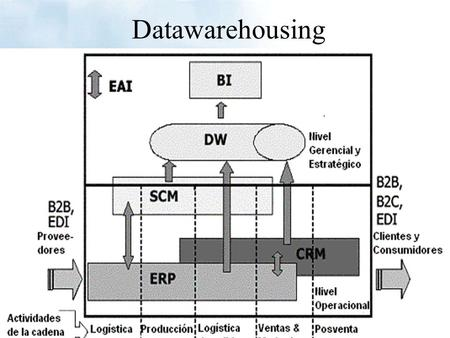 Datawarehousing. Business Intelligence software que le posibilita a los usuarios la obtención de informaciones corporativas mas fácilmente. El software.