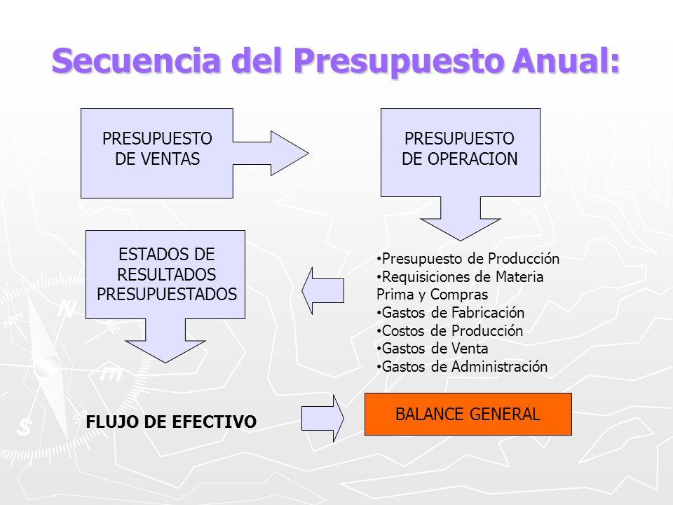 FÓRMULA DEL PRESUPUESTO DE VENTAS: PV= [( V± F) E] D PV= presupuesto de ventas.