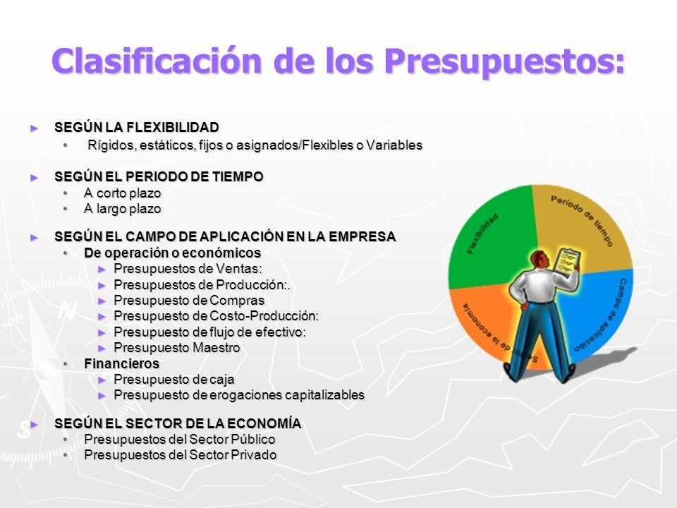 Clasificación de los Presupuestos: Según la flexibilidad: Según la flexibilidad: 1.