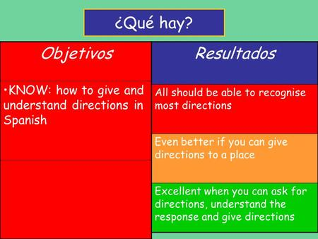 Objetivos KNOW: how to give and understand directions in Spanish Resultados All should be able to recognise most directions Even better if you can give.