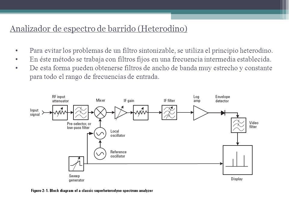 Mixer Es un bloque fundamental en el AE de barrido.