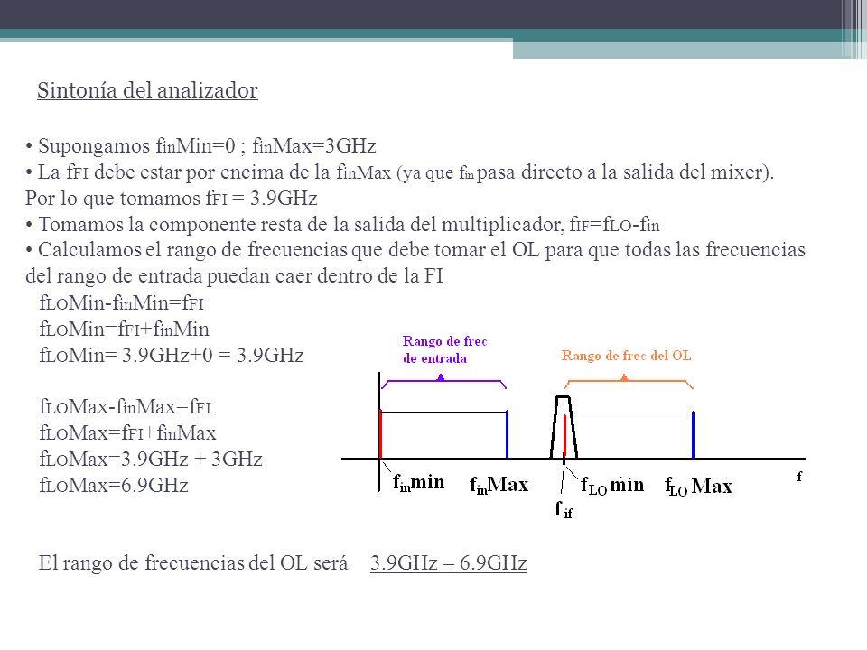 Sintonía del analizador Rhode Schwarz El filtro de entrada elimina la frecuencia imagen.