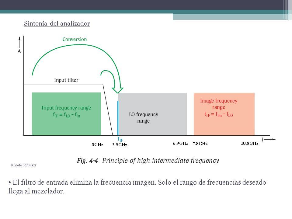 Sintonía del analizador Rango de frecuencias barridas por el OL Salida del mezclador para una entrada de 2 frecuencias f in 1<f in 2 Visualización en pantalla La salida del mezclador ingresa a la etapa de FI.