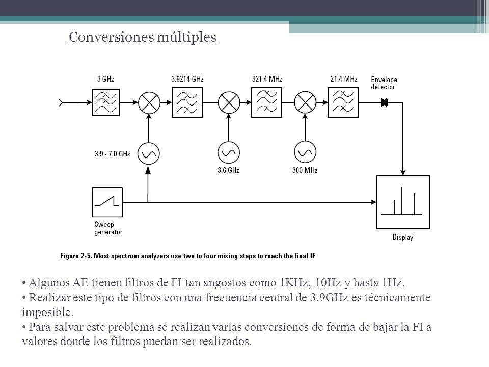 Conversiones múltiples La FI necesaria para poder efectuar un buen procesamiento es aprox.