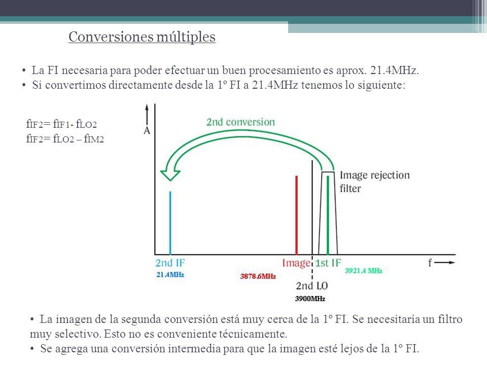 La mayoría de los analizadores, como este ejemplo permiten una f LO Min igual e incluso menor que la f FI, por lo que aún sin señal de entrada, f LO ingresará a la FI y habrá respuesta a la salida.