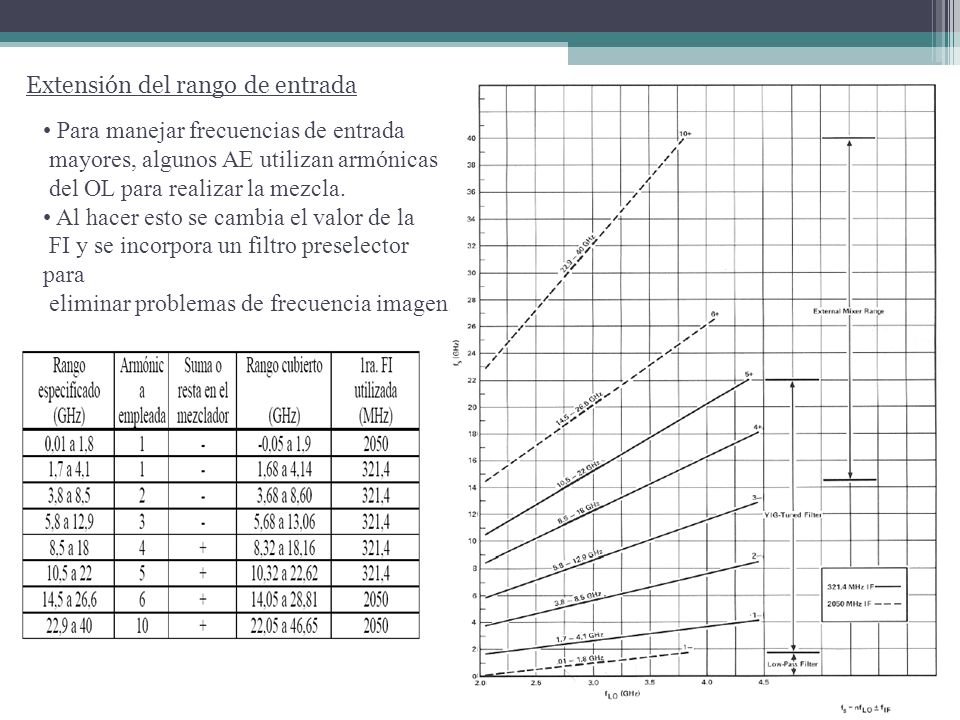 El diagrama muestra un ejemplo de un AE con filtro de presintonia. Extensión del rango de entrada