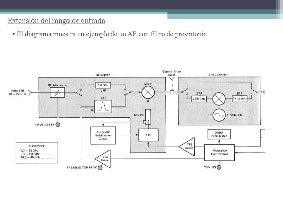 UTN FRBA Medidas Electrónicas II Información típica obtenida del AE