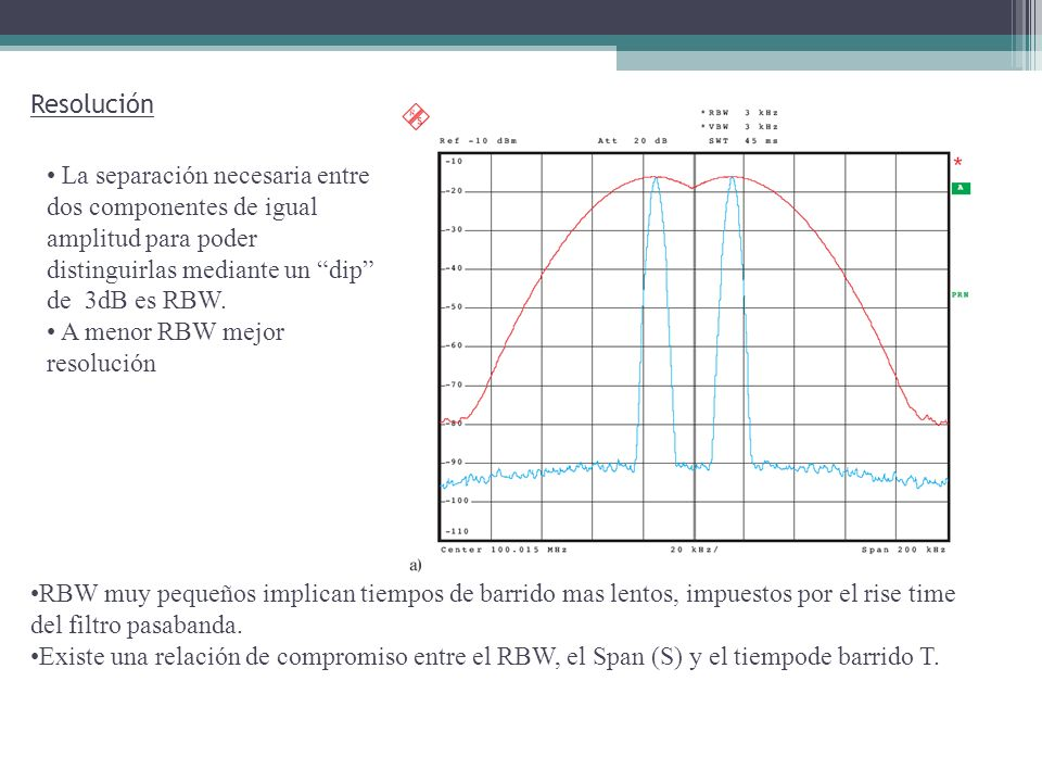 Resolución La separación necesaria entre dos componentes de distinta amplitud para poder distinguirlas depende del factor de selectividad del filtro.