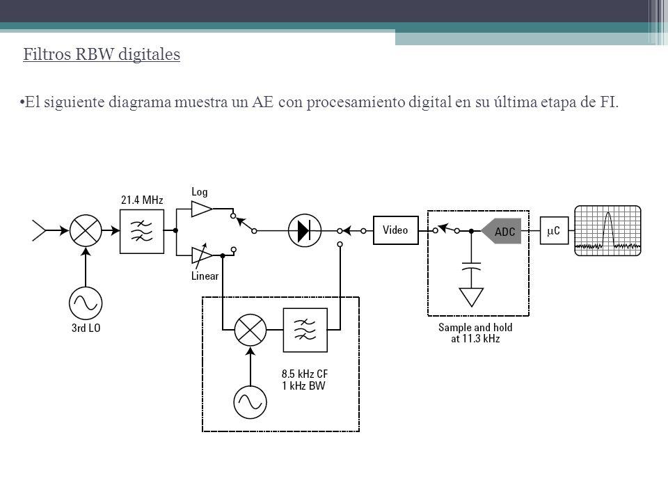 Filtro de Video La información buscada se encuentra en la envolvente de la señal a la salida de la última etapa de FI.