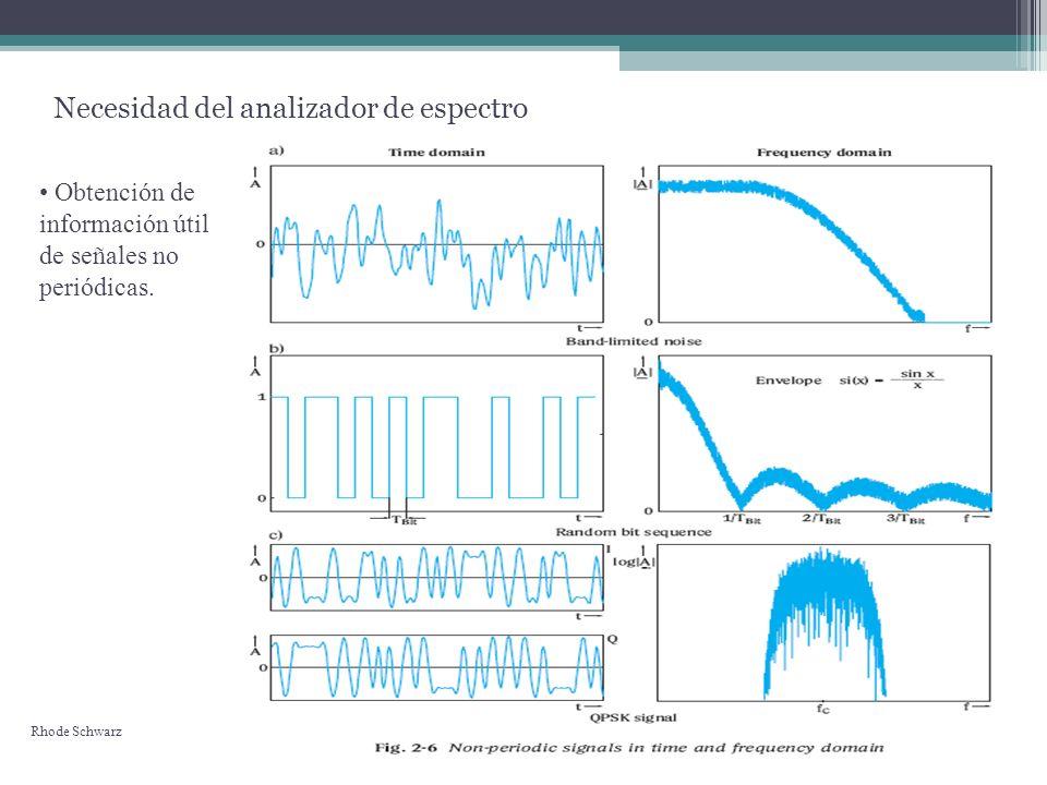 Utilidad del analizador de espectro Permite conocer cuanta energía posee una señal en una frecuencia en particular.