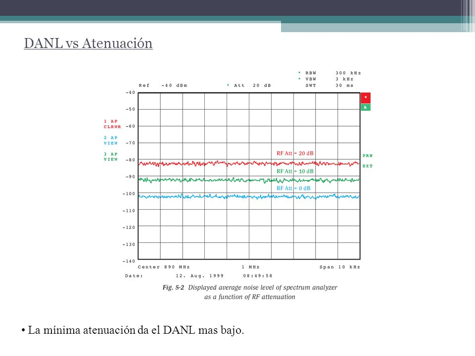 DANL vs RBW RBW mas amplios dan un DANL mas alto.