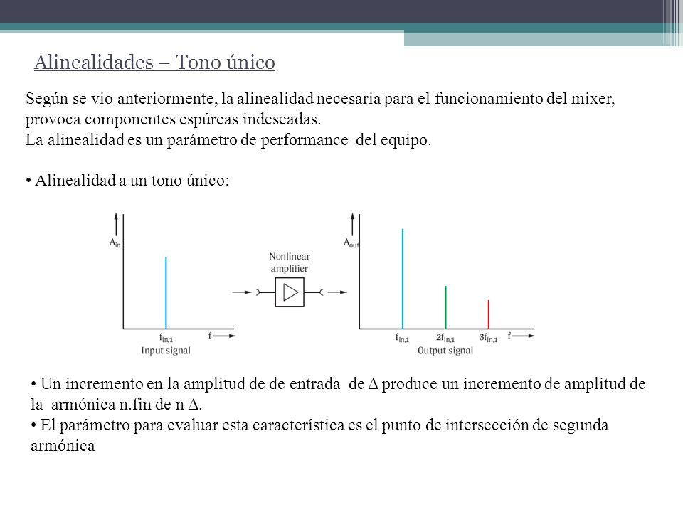 Alinealidades – Tono único El SHI es el valor del nivel de entrada teórico necesario para que el nivel de la segunda armónica sea igual al de la fundamental.