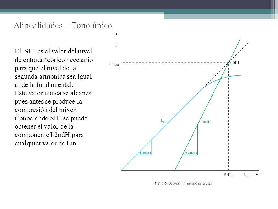 Alinealidades – 2 Tonos Si se ingresa al mixer con 2 tonos de igual amplitud, se obtienen los siguientes productos de intermodulación (considerando solo hasta la respuesta cubica)