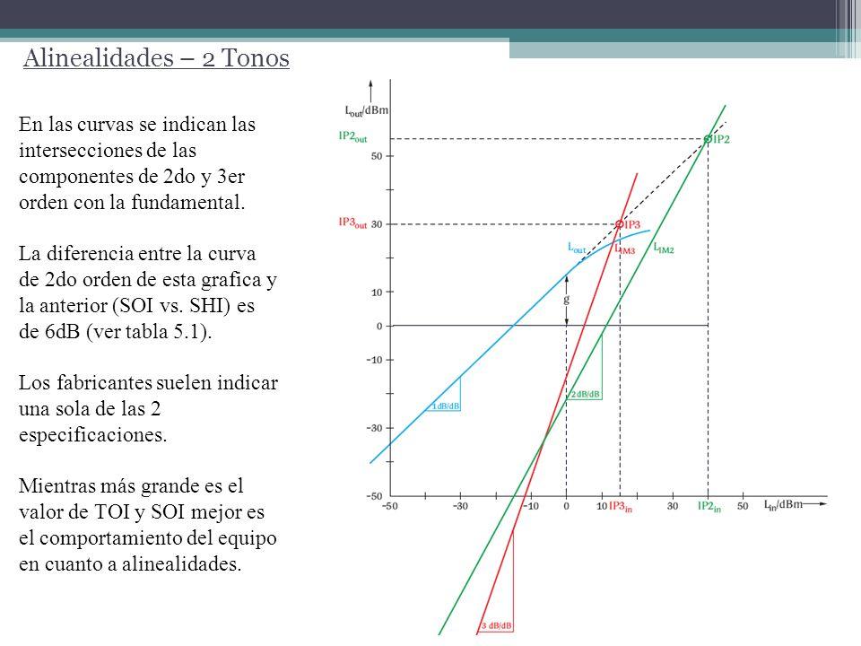 SNR vs Nivel de entrada al mixer.A mayor nivel de entrada, mejor relacion señal ruido.