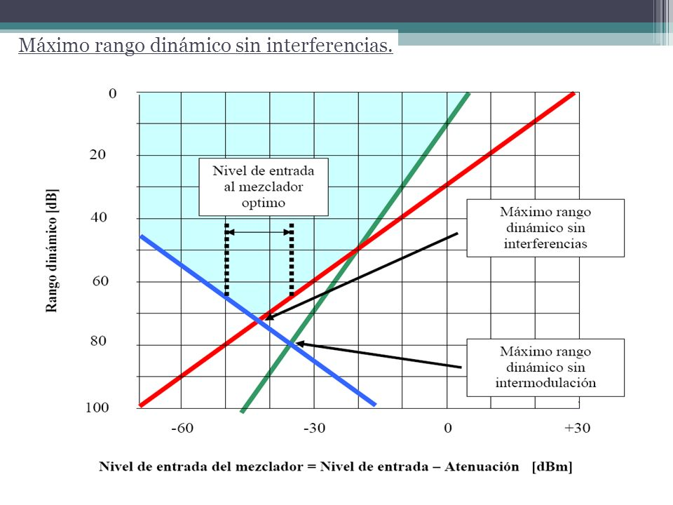 Ruido de fase Las inestabilidades de fase del oscilador de referencia ingresan al mezclador y se manifiestan como ruido en la salida.