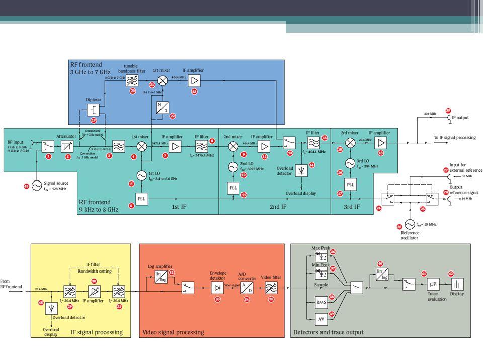 Bibliografia AN150-1_spectrum_analysis_basics Solid State Radio Engineering - Krauss.