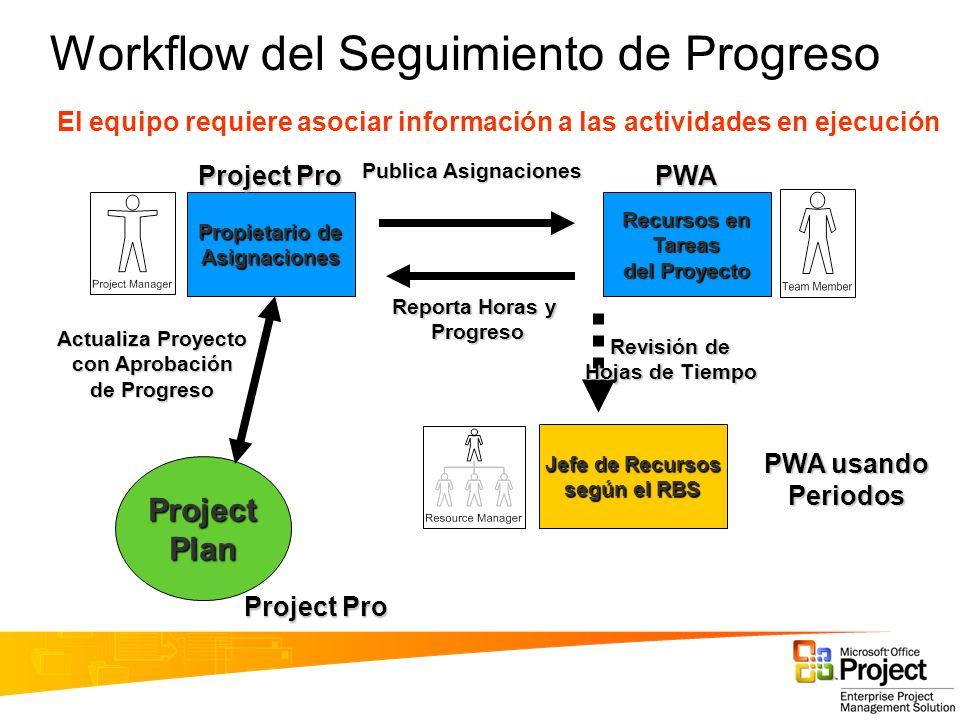 Windows SharePoint Services Sitios de Trabajo de Project Workspace Organization Project 1 (101) Project 2 (102) Project 3 (103) Virtual Server Pool de Recursos Site 1 (101) Site 2 (102) Site 3 (103) Microsoft Office Project Server 2003Windows SharePoint Services