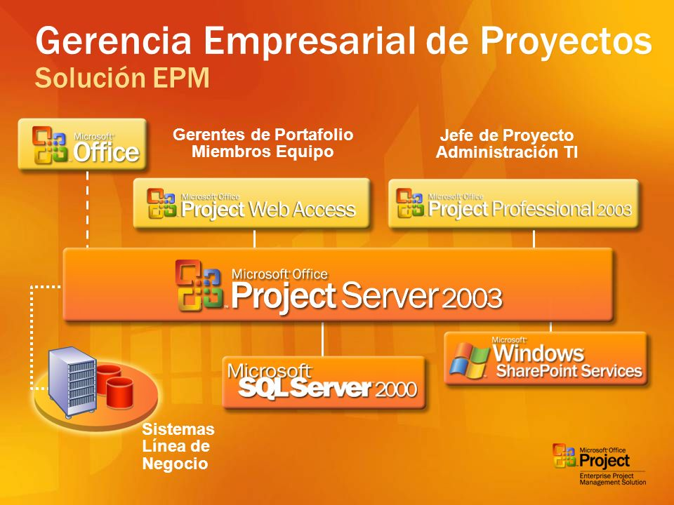 Componentes EPM Microsoft Project Professional Internet Explorer Project Web Access Internet Information Services Project Server 2003 Core Views Processing Service Views Processing Service Scheduled Process Service Session Management Service Session Management Service Windows SharePoint Services Microsoft Outlook 2003 Client Application SQL Server 2000 Project Data Tables SQL Analysis Services WSS Database OLAP Cubes Database PWA Tables Views Tables Project Database