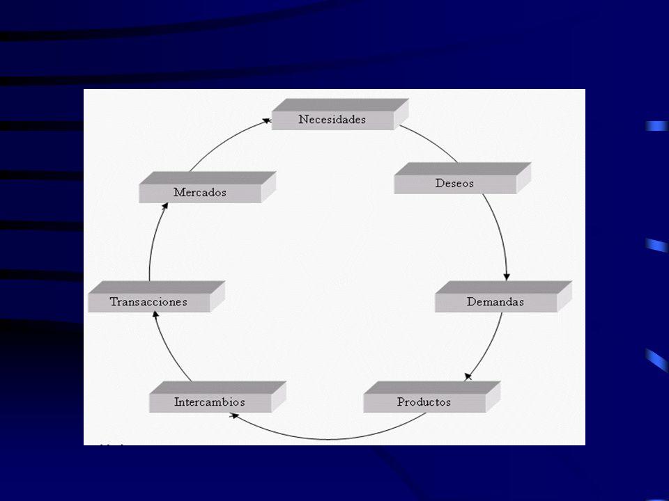 El CLIENTE Cliente es quien accede a un producto o servicio por medio de una transacción financiera (dinero) u otro medio de pago.