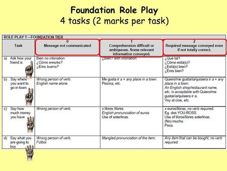 Foundation Role Play 4 tasks (2 marks per task). Higher Role Play 4 tasks (4 marks per task)
