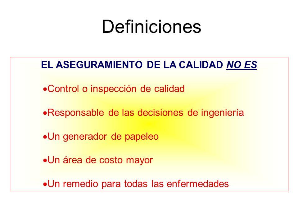 Diferencias Control de Calidad Intenta DETECTAR inconformidades Aseguramiento de la Calidad Intenta PREVENIR inconformidades
