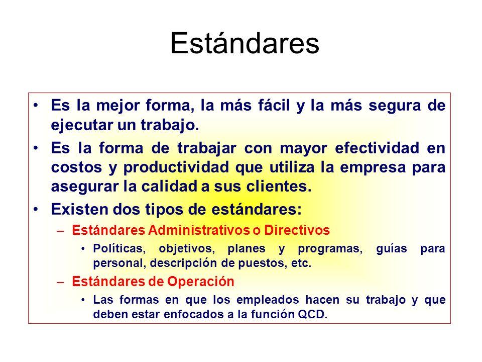 Los estándares y la Administración La administración diaria debe estar en función de cumplimiento de los estándares.