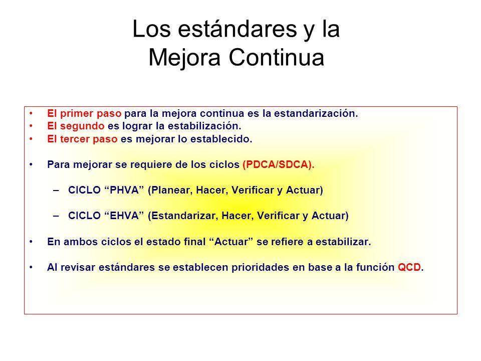 Los Ciclos PDCA y SDCA P D C A P D C A P D C A S D C A S D C A S D C A Mejora Continua Tiempo