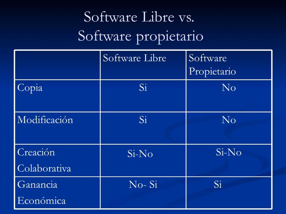 Software Libre y afines CopiaSi ModificaciónSi No CreaciónSi No Colaborativa GananciaSiNo No Económica