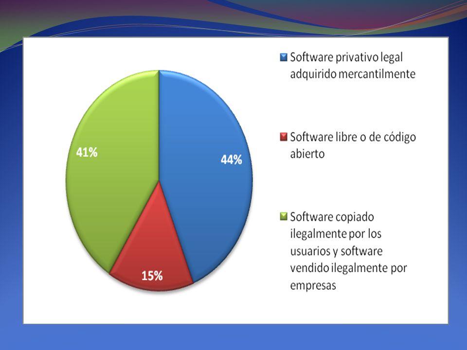 En el 15% de SL/CA que se mencionaba en el gráfico de torta anterior confluyen programas muy diversos.