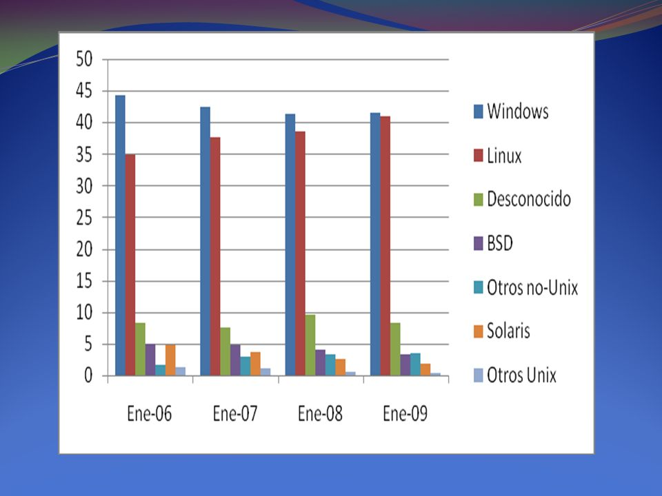 Sistema Operativo (por familias) Cantidad entre las 500 supercomputador asShare % Linux44689.20 % Windows51.00 % Unix255.00 % BSD y afines10.20 % Mixed234.60 % Gr á fico nro.IX.13 Sistemas operativos en las 500 supercomputadoras m á s veloces del mundo (A nivel mundial, en 2009) Fuente: Top 500, 2009.