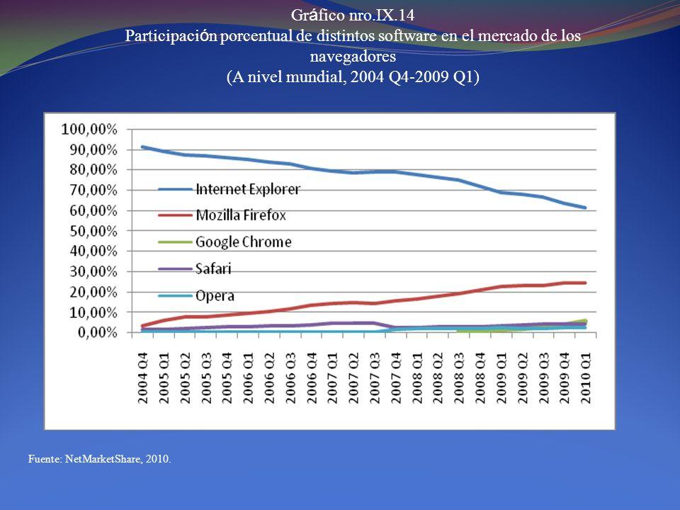 Gr á fico nro.IX.15 Participaci ó n en el mercado de distintos Web Servers (A nivel mundial, 2010) Fuente: NetCraft, 2010.