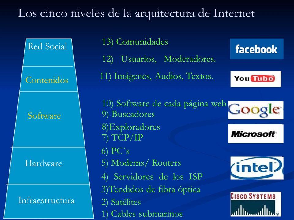Lo público y lo privado en las capas del software y los contenidos Privado (¿?)Público (¿?) Contenidos (Música, Videos, Textos) Derechos deLicencias autorCreative Commons Software Copyright, Patentes, etc.